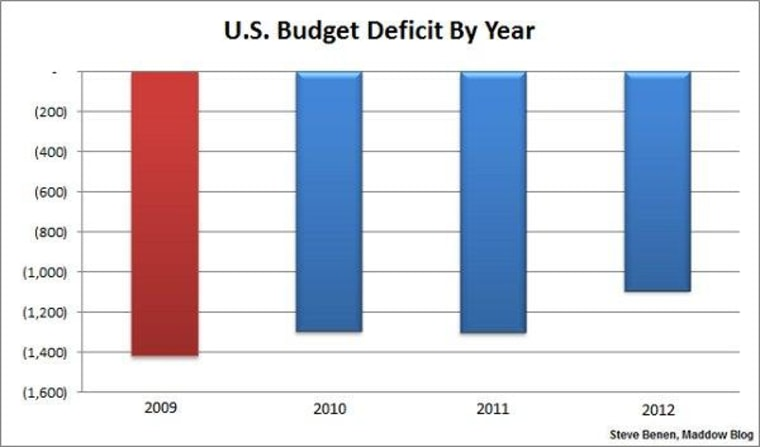 U.S. budget deficit shrinks by over $200 billion, reaches 4-year low