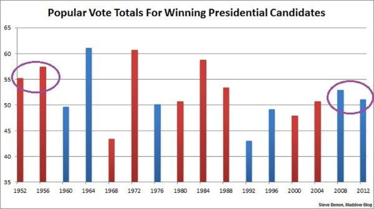 Obama's popular vote totals put him in small club