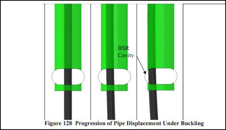 What will happen when the drill pipe buckles (again)?