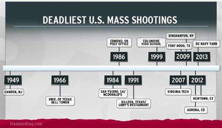 Charts: Half the deadliest shootings in U.S. history happened in past six years