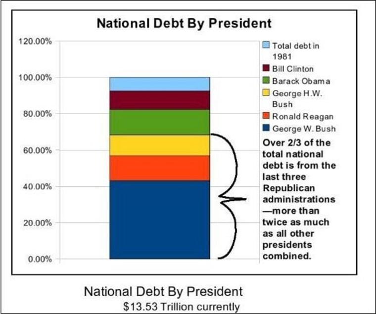 That big blue part belongs to President George W. Bush.