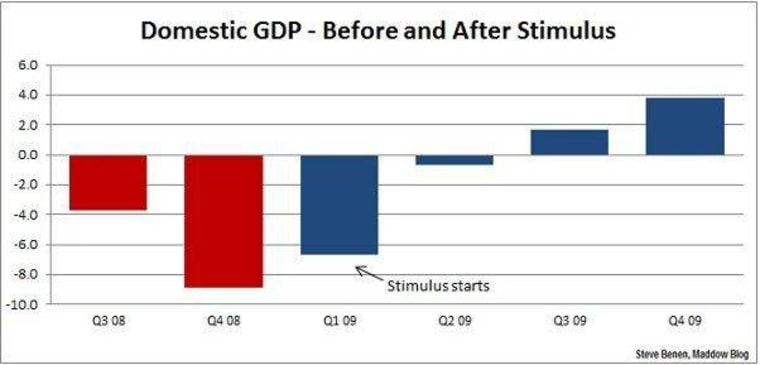 The economy and the amnesiacs