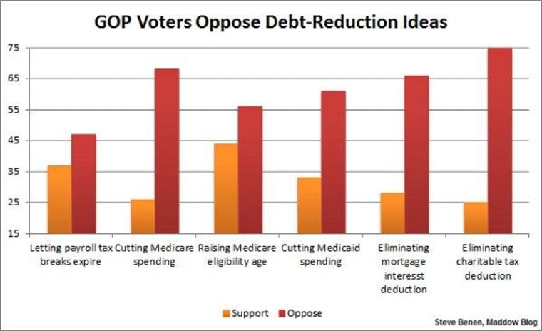 GOP voters prefer cost-free, pain-free debt reduction