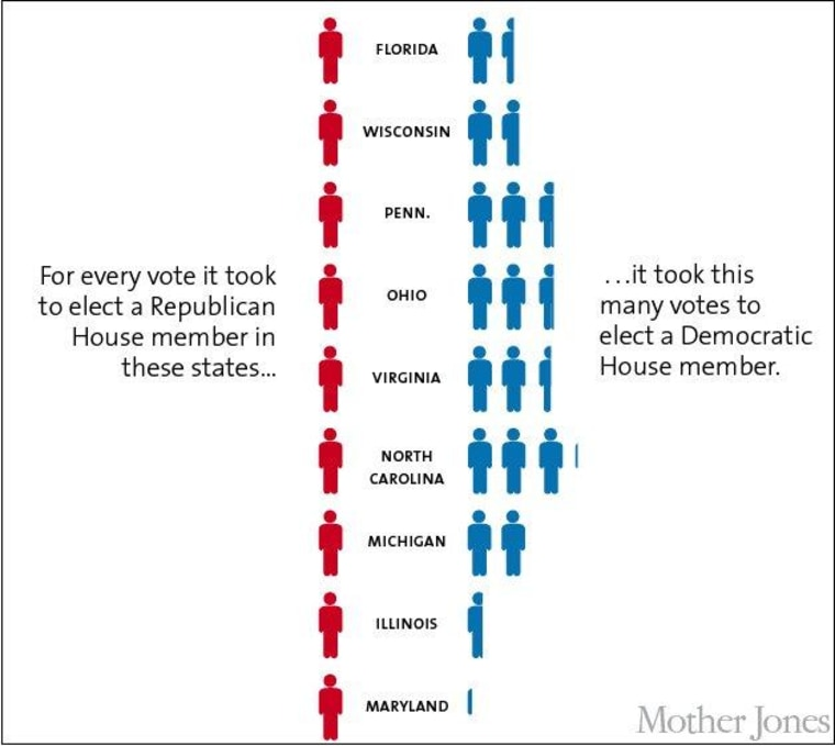 Click for more charts about gerrymandering.