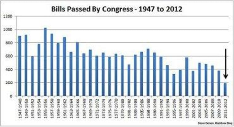 Don't go away mad, 112th Congress, just go away