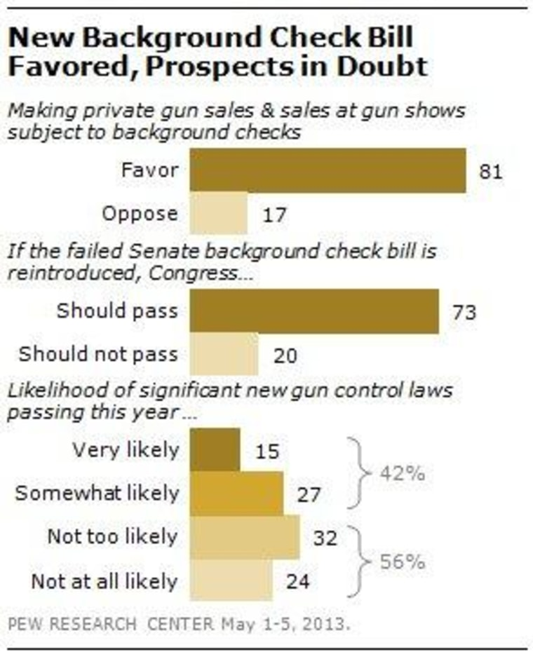 Support for gun reforms remains strong