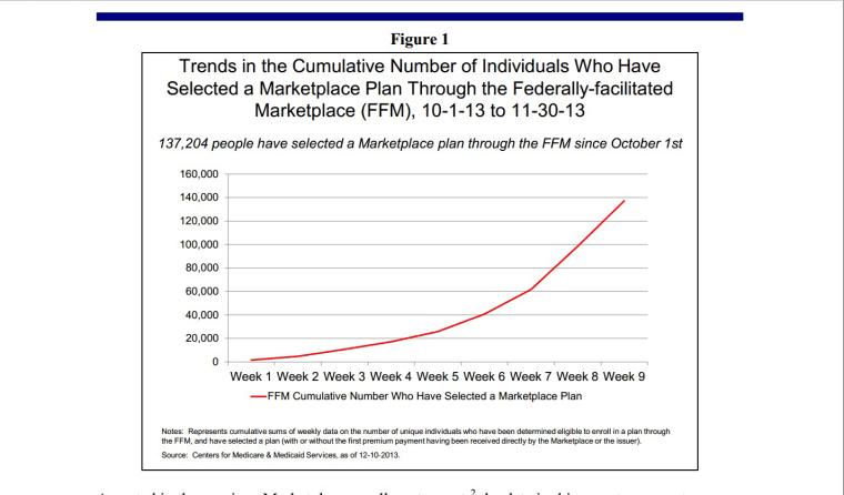 HEALTH INSURANCE MARKETPLACE: DECEMBER ENROLLMENT REPORT (Figure 1)
