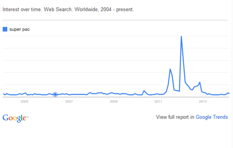 Chart: Google searches for 'super PAC'