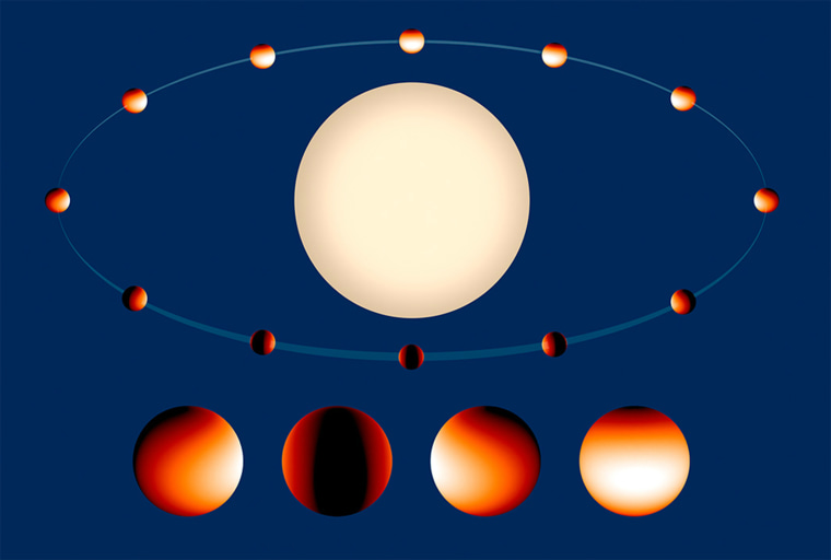 """This is a temperature map of the \""""hot Jupiter\"""" class exoplanet WASP 43b. The white-colored region on the daytime side is 2,800 degrees Fahrenheit. The nighttime side temperatures drop to under 1,000 degrees Fahrenheit."""