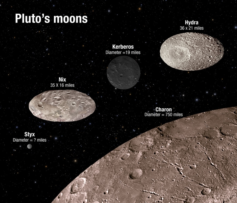 This artist's illustration shows the scale and comparative brightness of Pluto's small satellites, as discovered by the Hubble Space Telescope over the past several years. Pluto's binary companion, Charon, is placed at the bottom for scale.