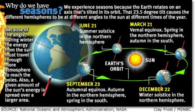 Earth's tilt affects seasons. In this graphic, distances and sizes are not to scale.