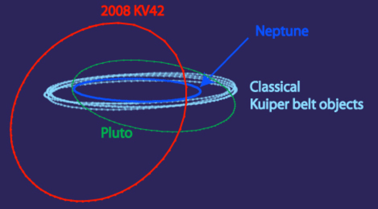 This chart shows the orbital paths (looking along the plane of the solar system) for the comet 2008 KV42 as well as other objects in the outer solar system.