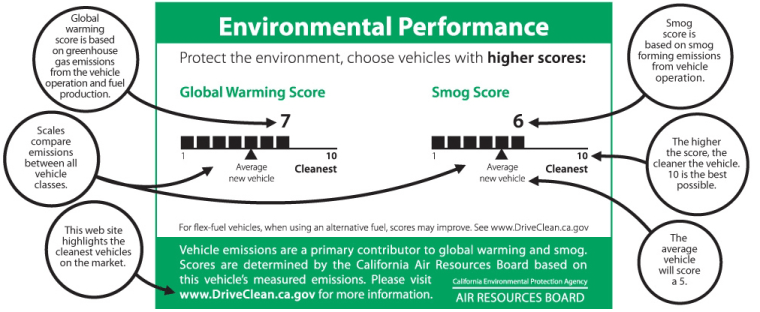New cars sold in California will have to include a green label showing estimated greenhouse gas emissions. This illustration explains how the labels work.
