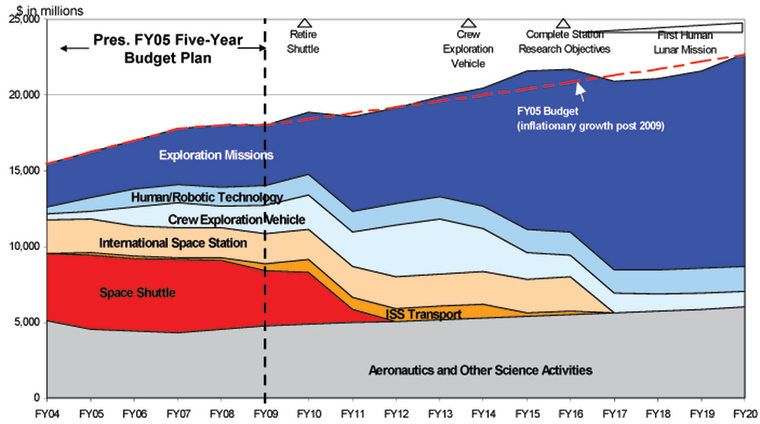 A long-term projection for NASA spending shows how President Bush's space initiative would seek to change the pattern between now and 2020. Spending on the space shuttle program and the international space station would be phased out.