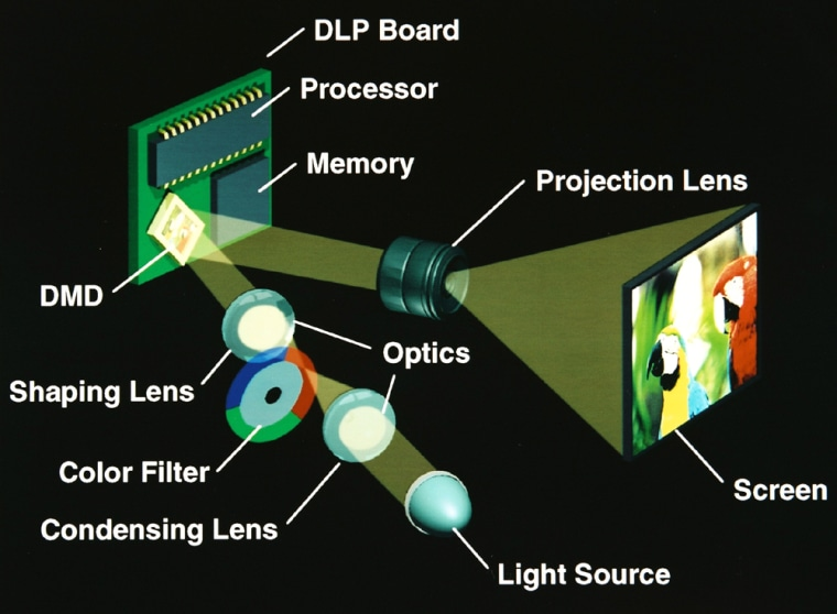 DLP technology uses a chip embedded with hundreds of thousands of tiny mirrors that move to reflect light, creating a gray-scale image to which color filters are added.