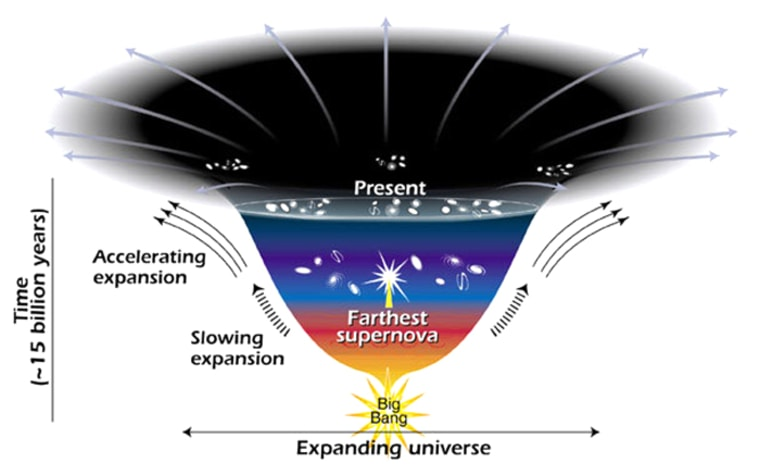 This diagram shows how the universe's rate of expansion has slowed down, then sped up, over the course of its existence.