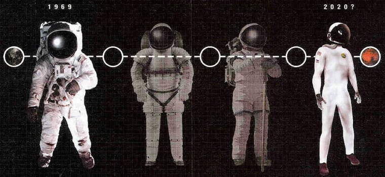 """A graphic traces the possible transition from the bulky spacesuits of the Apollo era to the """"second-skin"""" suit for Mars exploration. Spacesuit research issupported by the NASA Institute for Advanced Concepts."""