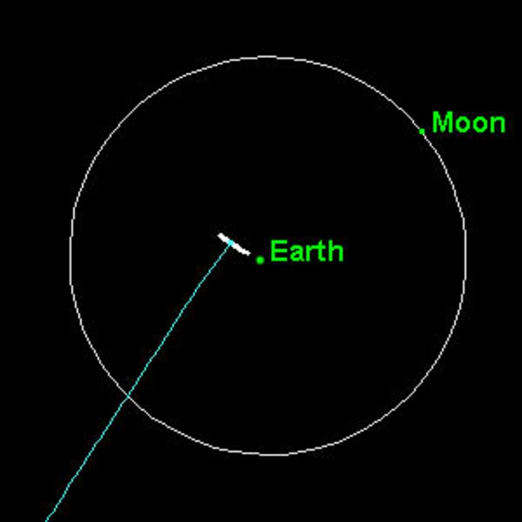 A diagram shows the encounter between Earth and the asteroid known as 2004 MN4 on April 13, 2029. The thick white line shows the error margin in the asteroid's anticipated path. The fact that the line does not touch Earth meansthere is no chance of a collision.