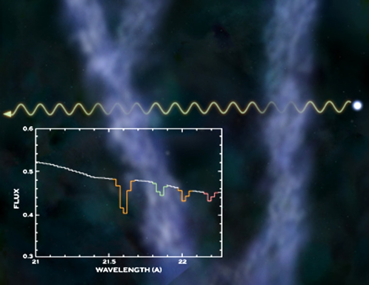 This illustration shows the absorption of X-rays froma quasar by two intergalactic clouds of diffuse hot gas, and a portion of the X-ray spectrum of the quasar. The spectrum provides evidence that hard-to-spot clouds of hot gas are filtering out X-rays.