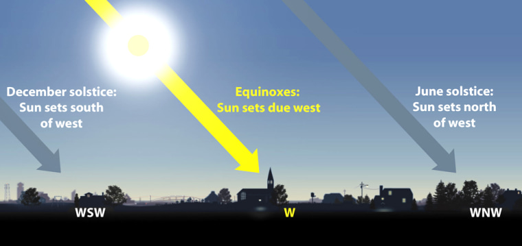 The sun rises due east and sets due west on the equinoxes in March and September. At other times of year it comes up and goes down somewhat to the north or south.