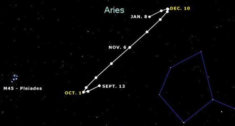 Chart shows Mars' path in relation to background stars at nine-day intervals from Sept. 13, 2005, to Jan. 8, 2006, as seen from midnorthern latitudes. The Pleiades star cluster is at left.