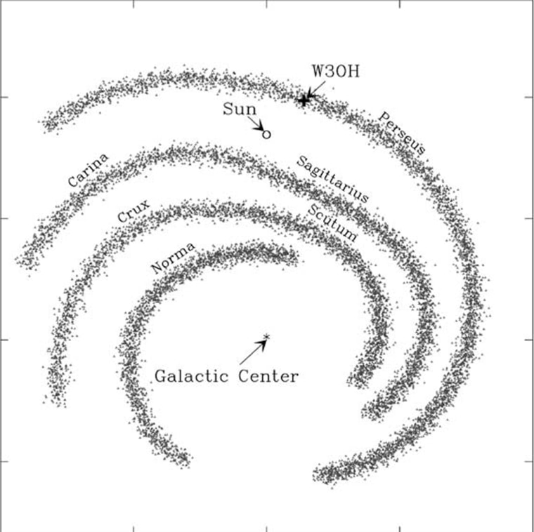 """This diagram shows the position of the sun in relation to the various spiral arms of our Milky Way galaxy, as seen from above the galactic """"north pole."""" Each hatch mark along the side of the diagram represents 5 kiloparsecs, or 16,300 light-years."""