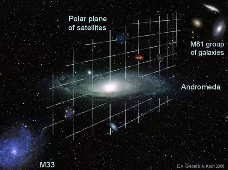 Artist's conception of the polar plane of satellite galaxies around Andromeda. The plane passes perpendicularly through the center of Andromeda and points towards M33 and M81.