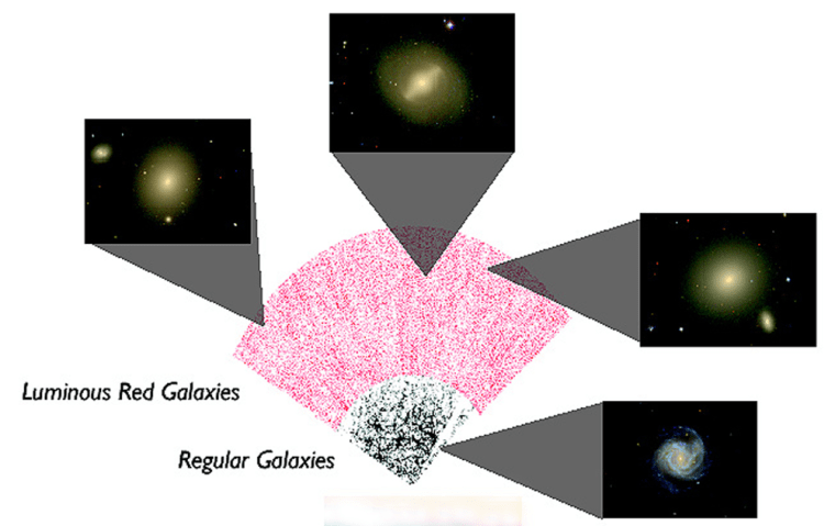 The SDSS telescope at Apache Point, N.M., was used to create a map of regular galaxies (black points) and luminous red galaxies (red points) out to 40 percent of the distance to the edge of the visible universe. The smaller photos are samples of the galaxies seen.