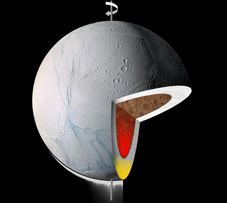 This cutaway graphicshows the interior of Enceladus. Warm, low-density material rises to the surface from within, in its icy shell (yellow) and rocky core (red).