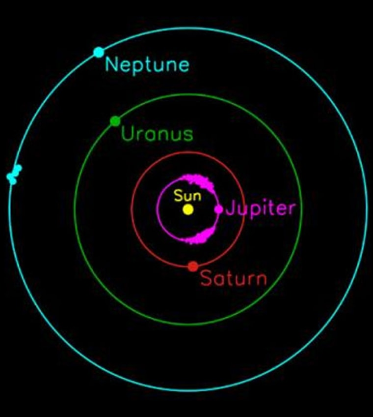 """A schematic of the outer solar system shows the """"Trojan"""" asteroids thatshare the orbits of Jupiter and Neptune. At either of two points 60 degrees away from each planet, the gravitational forces of the planet and the sun combine to lock the asteroids into a stable, synchronized orbit."""