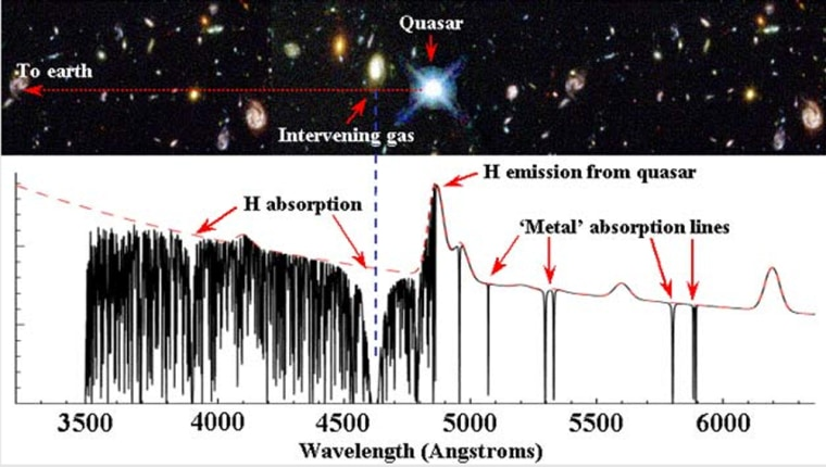 The light from distant quasars passes through intervening gas clouds. Different atoms in the gas absorb light at specific wavelengths. By comparing these quasar absorption lines to those on Earth, researchers can test whether certain constants of nature really are constant.