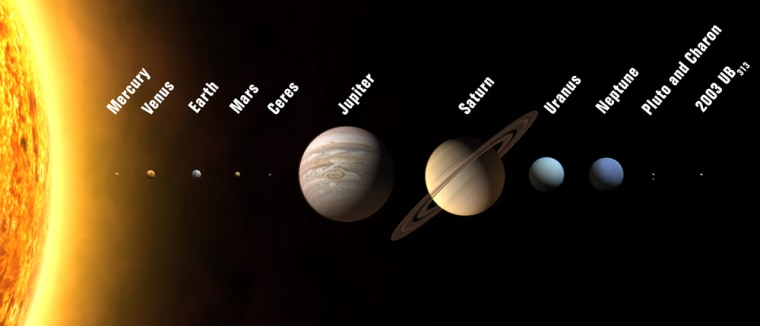 """This lineup shows the 12 planets that were proposed last week, with a wedge of the sun at far left. Ceres, Pluto, Charon and 2003 UB313 are barely visible.Now Charon will continue to be considered Pluto's satellite, and the three other worlds will be dubbed """"dwarf planets"""" rather than full-fledged planets. The planets are drawn to scale, but without correct relative distances."""