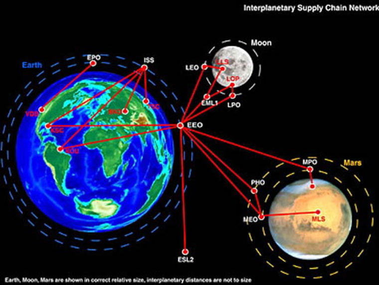 This graphic shows a series of destination nodes within an interplanetary supply chain.