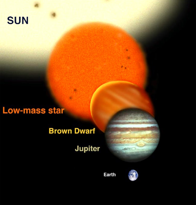 Relative sizes of several types of low-mass objects compared to the sun, Jupiter and Earth.