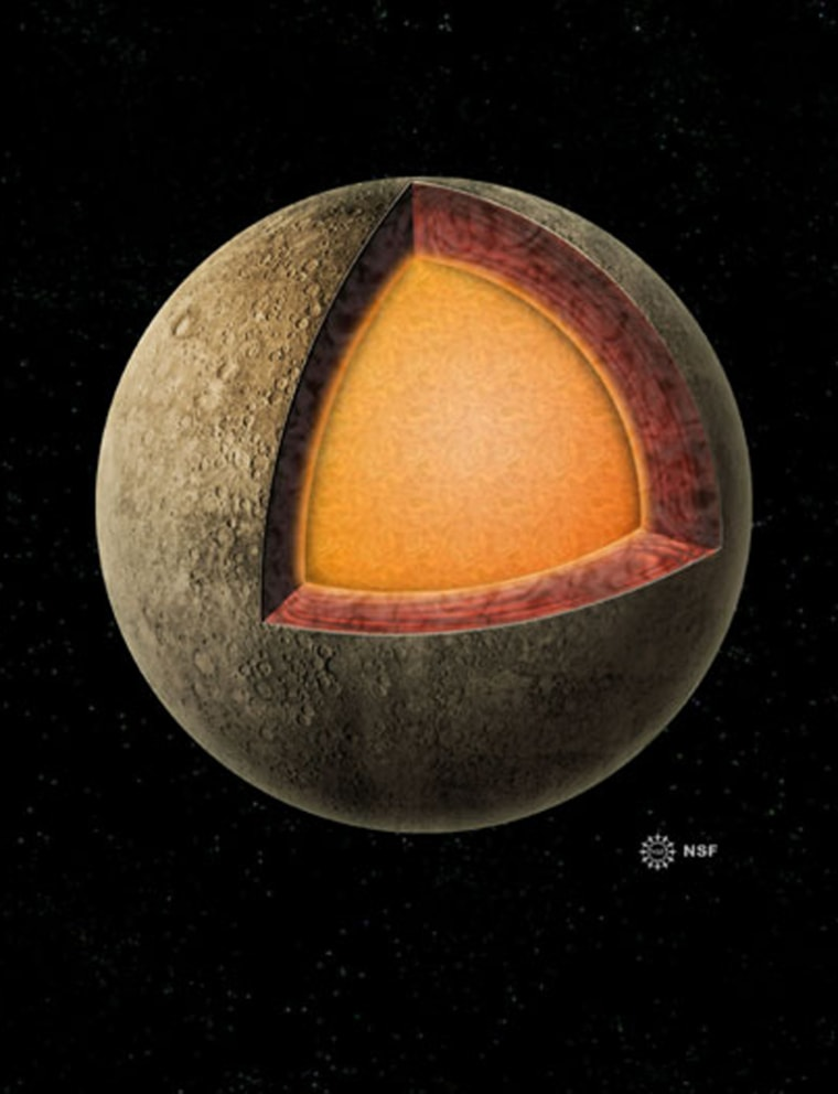 Diagram showing the interior structure of Mercury. The metallic core extends from the center to a large fraction of the planetary radius. Radar observations show that the core is at least partially molten.