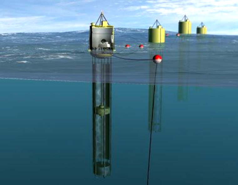Finavera, one of several companies attempting to harvest energy from ocean waves, has developed what looks like a large round buoy measuring 15 feet across. As it bobs in the waves, a 70-foot-long shaft underneath moves up and down in the water, generating energy.