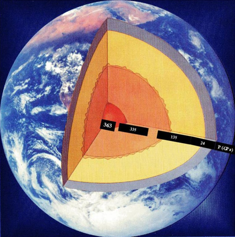 An artist's rendition of the Earth's interior structure. As depth increases in the planet, so does the temperature and pressure. In this diagram the crust and upper mantle is grey, the lower mantle is yellow, the outer is core orange, and the inner core is bright orange.