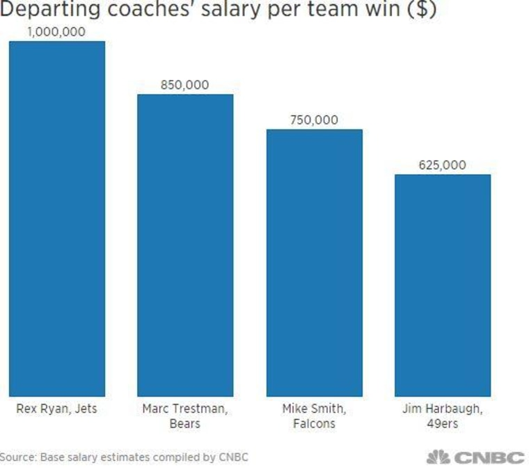 What Those Fired Nfl Coaches Cost Their Teams Per Win