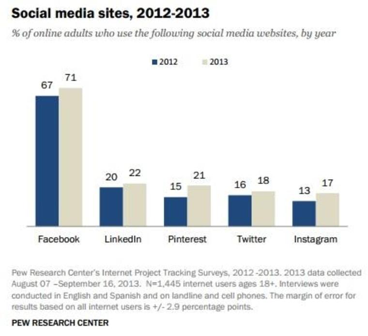 A graph of social media membership by sit