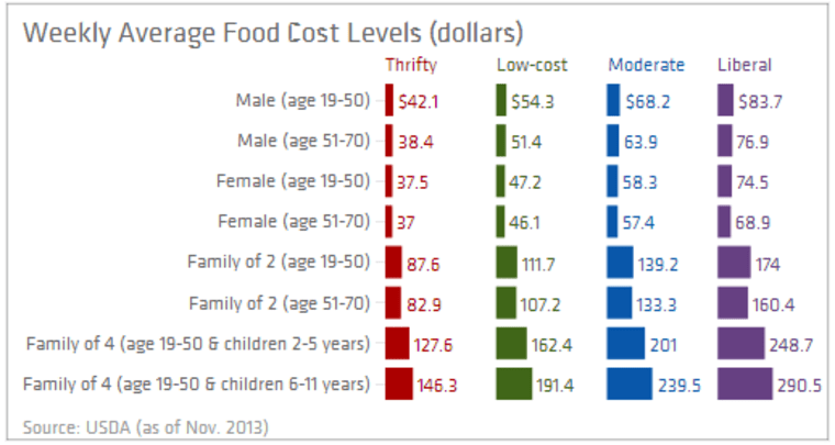 The USDA says that food costs are rising.