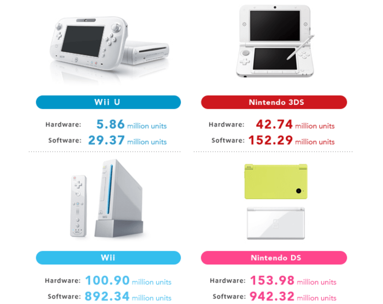 Sales of the latest Nintendo systems as of the end of 2013.