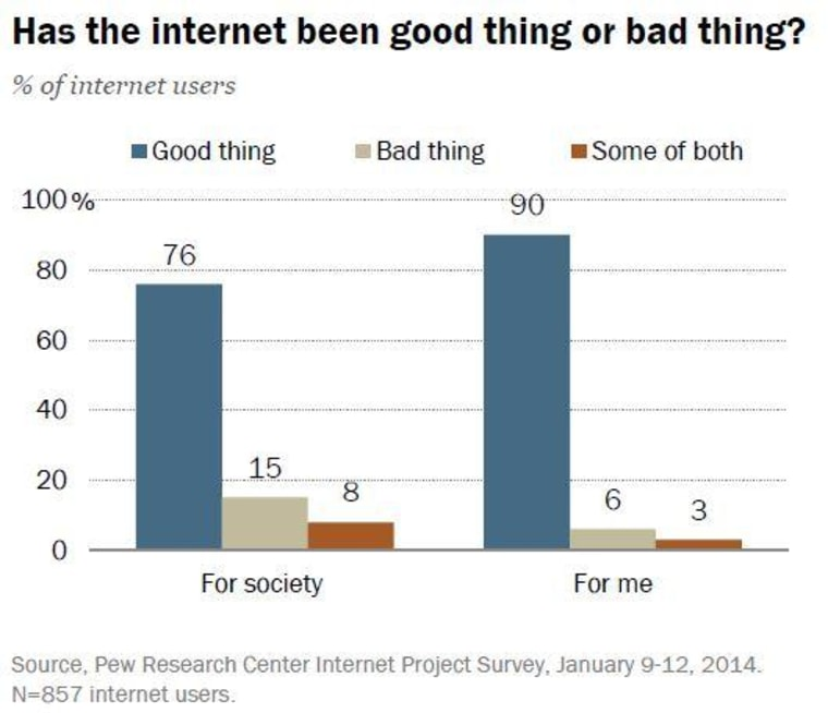 People like the Internet