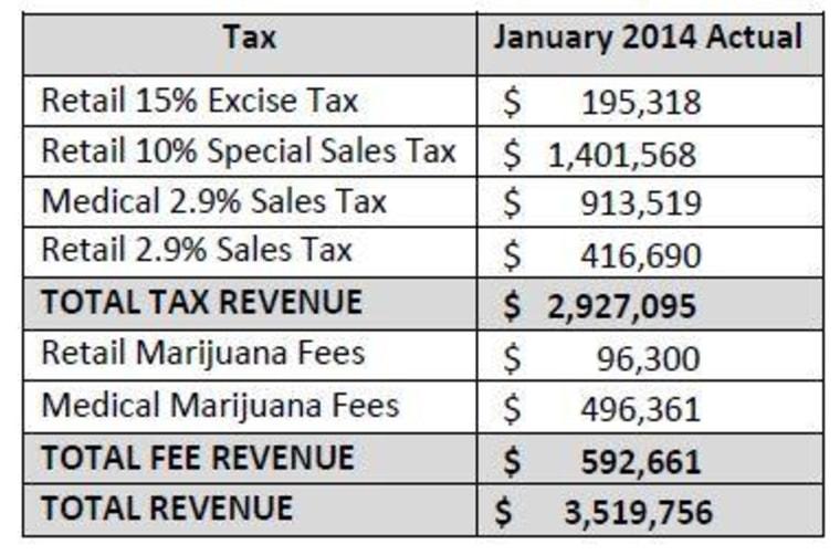 Source: Colorado Department of Revenue