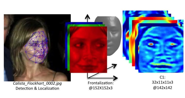 After the face is aligned by adjusting the perspective in 3-D, the image is analyzed using simple, but numerous, filters.