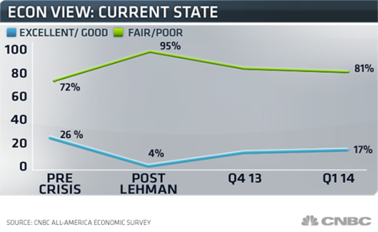 Americans' views on the economy remain depressed with only the slightest improvement compared to a year ago.