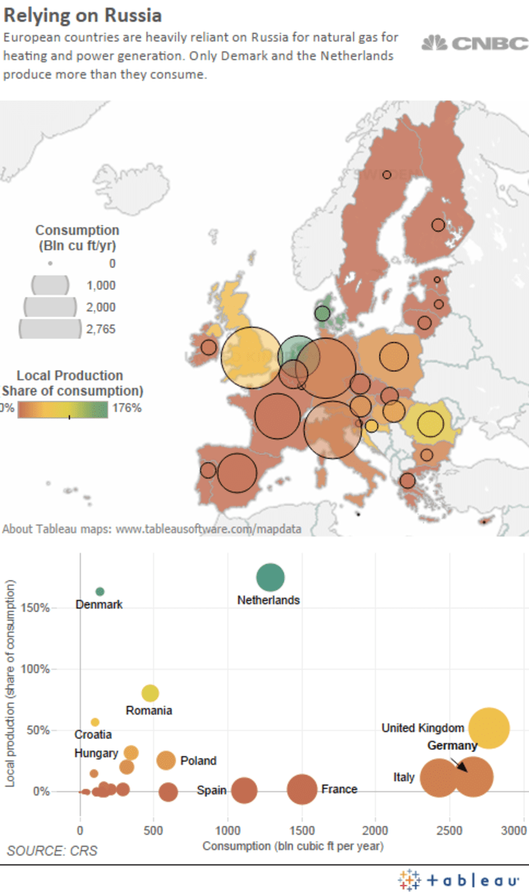 European countries are heavily reliant on Russia for natural gas.