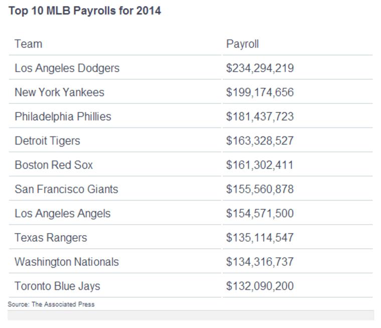 Top 10 MLB payrolls for 2014.