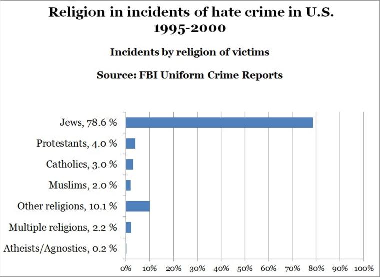 chart created by nbc news