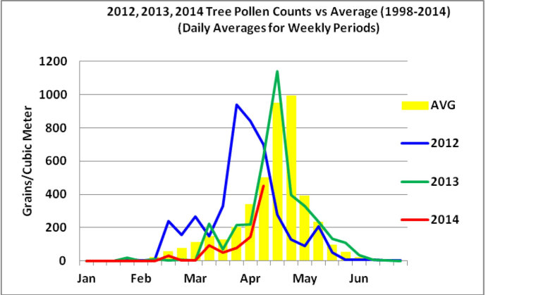 This graph provided by the U.S. Army Centralized Allergen Extract Laboratory shows a late onset of pollen release this year.