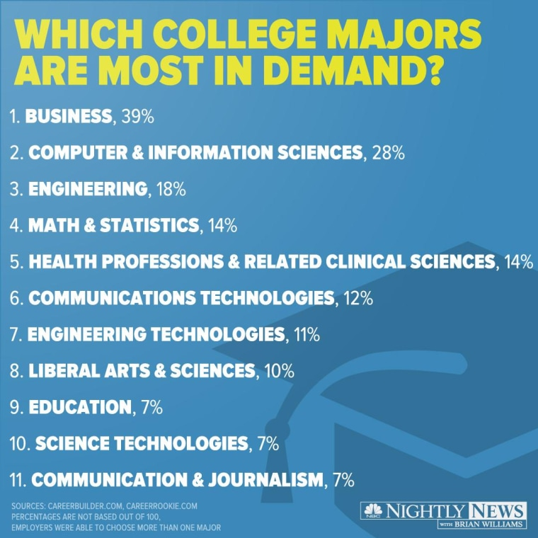 College majors were listed on Thursday by CareerBuilder and CareerRookie.com in order by most in demand.